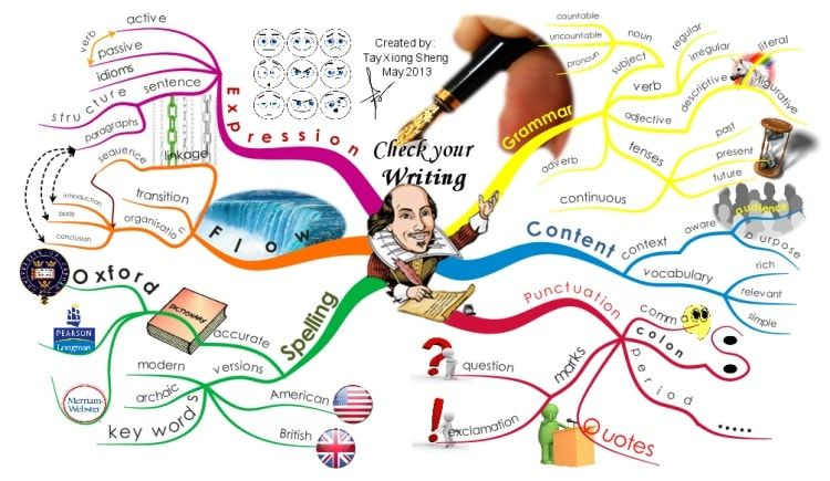 2. iMindMap 10: Best for Power Users